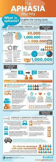 Speech therapy for adults with stroke jpg 236x681